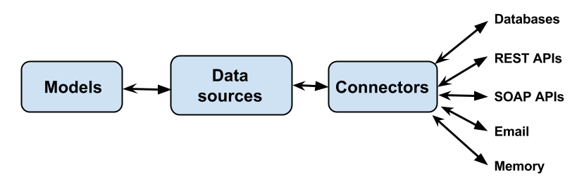 Connecting models to data sources | LoopBack Documentation