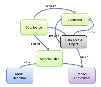 Relationship between models, data sources, and connectors