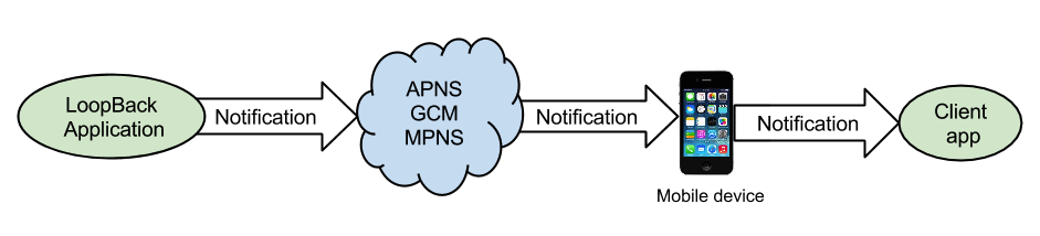 Push notifications | LoopBack Documentation