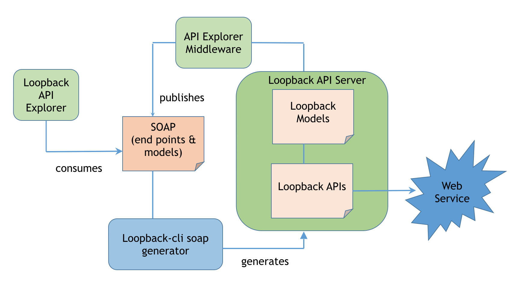 LoopBack SOAP integration