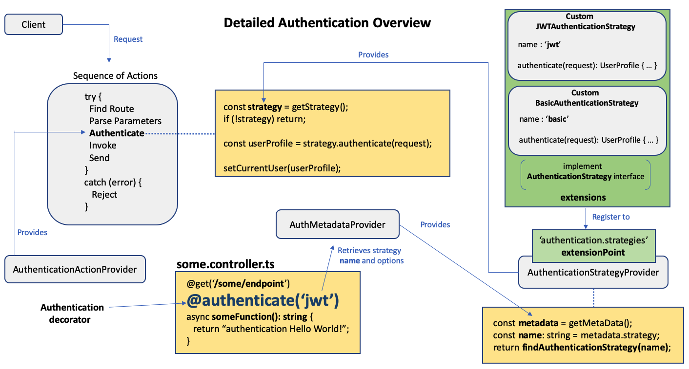 authentication_overview_detailed