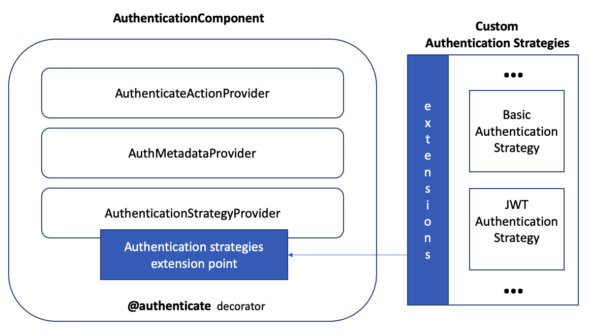authentication_overview_highlevel