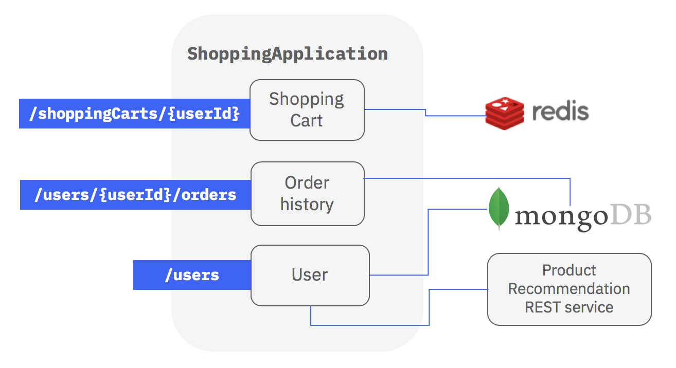 example shopping