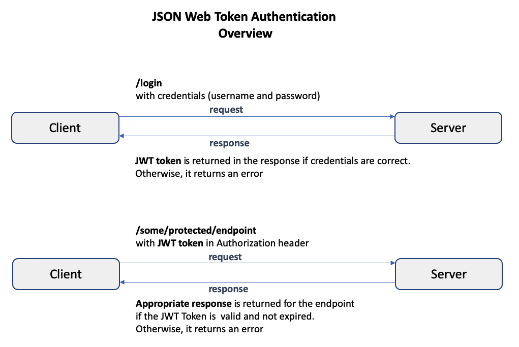 How to secure your LoopBack 4 application with JWT