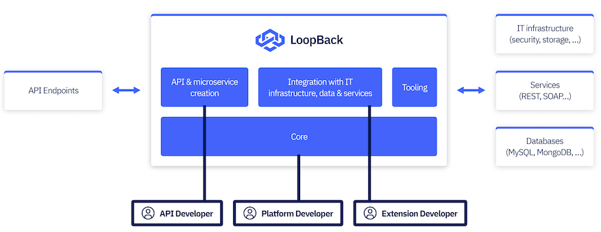 LoopBack 4 Overview