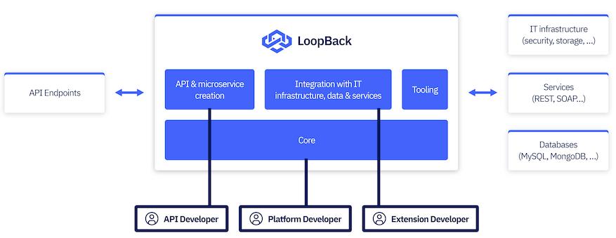 LoopBack 4 | LoopBack Documentation