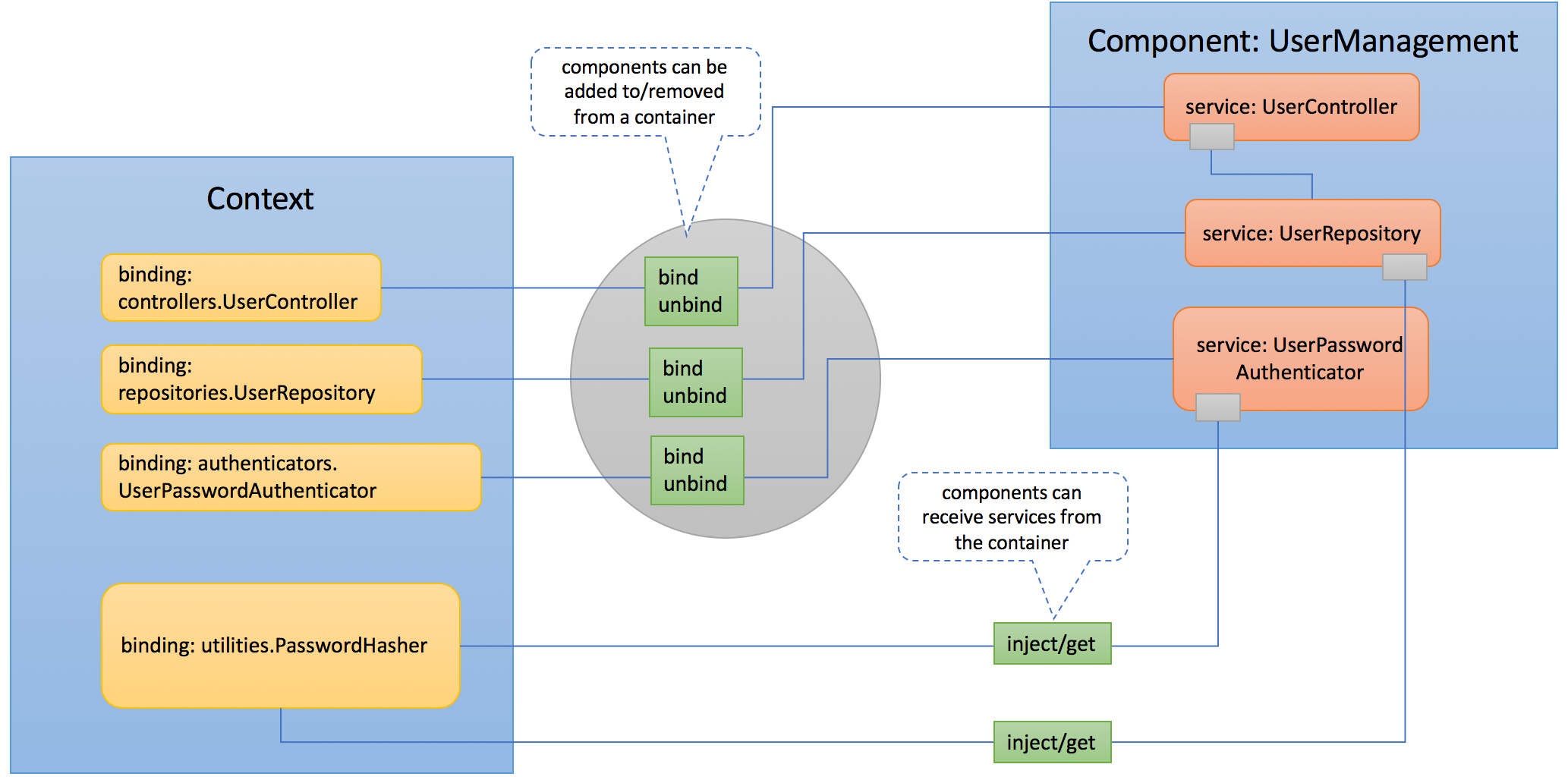 loopback-component