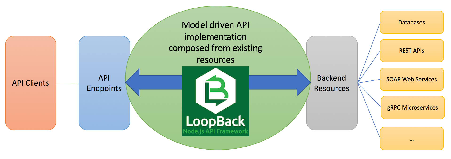 loopback-composition