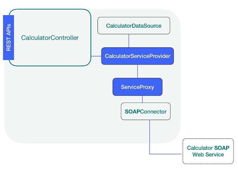 Add a Service | LoopBack Documentation