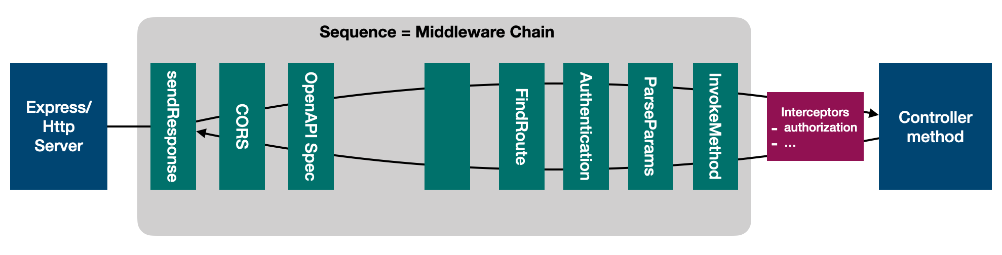 middleware-sequence