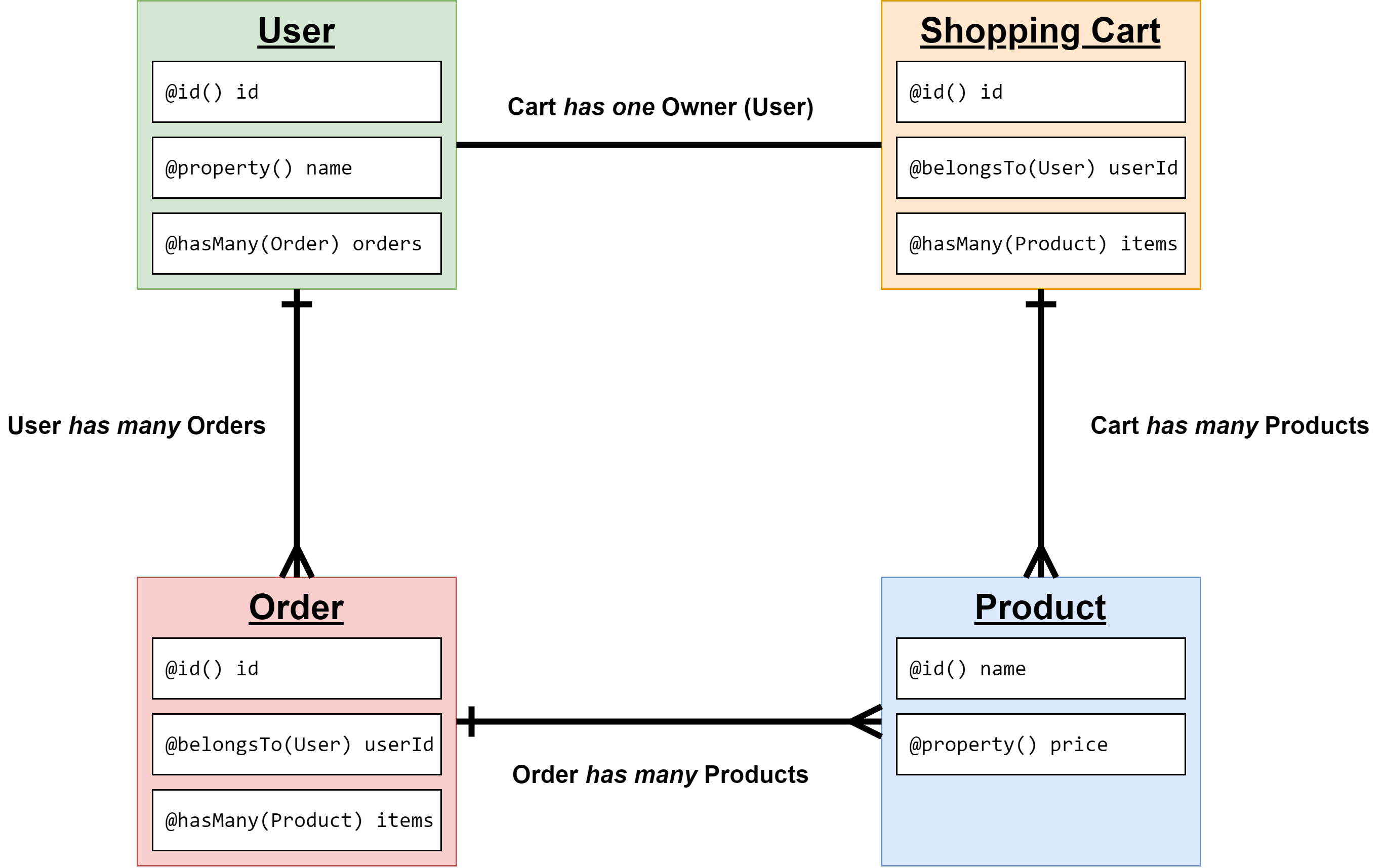 shopping example models